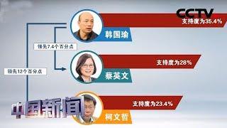 [中国新闻] 亲绿机构发布最新民调 韩国瑜支持度领先其他竞争者   CCTV中文国际