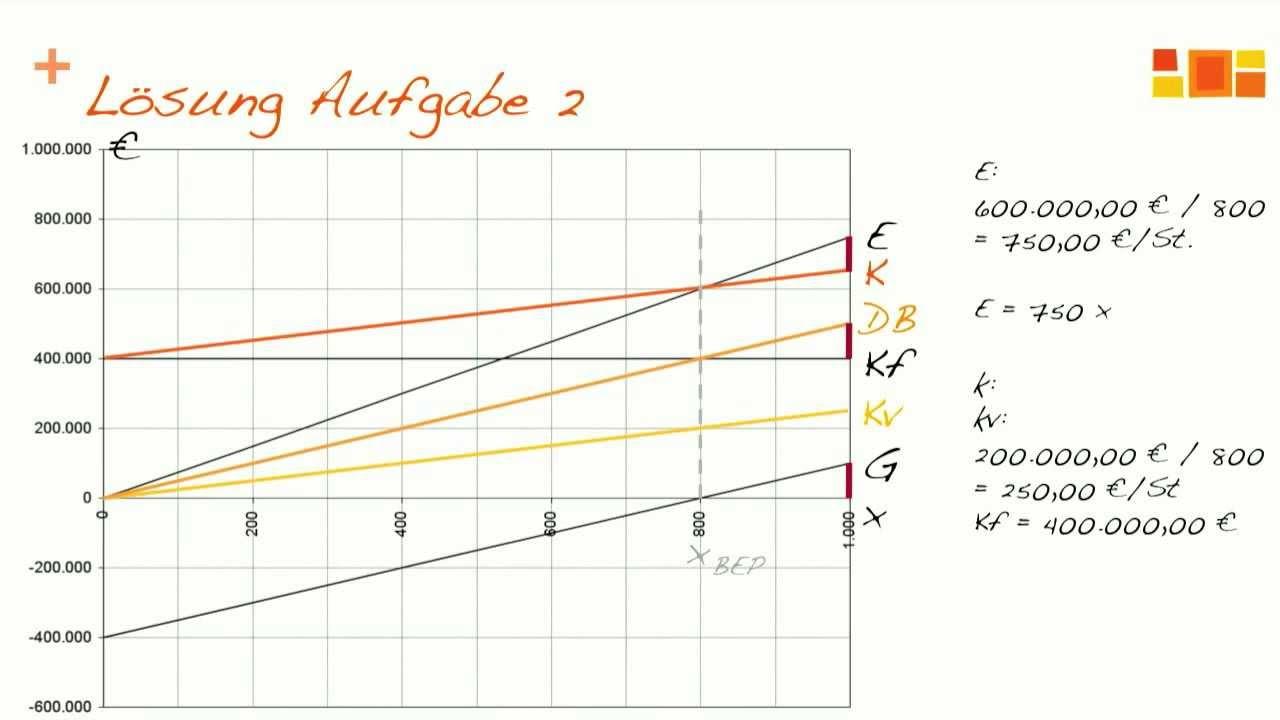 prfungsvorbereitung bwl teilkostenrechnung break even analyse - Teilkostenrechnung Beispiel