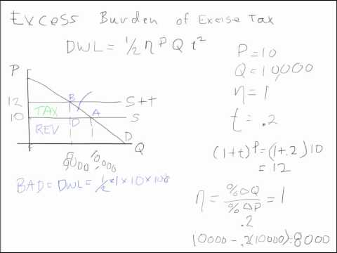 The Incidence of A Tax Inelastic Demand