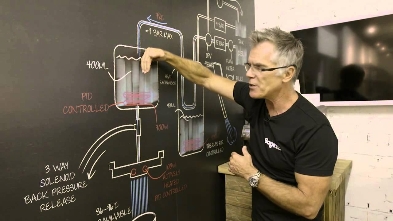 Sage Dual Boiler Espresso Machine