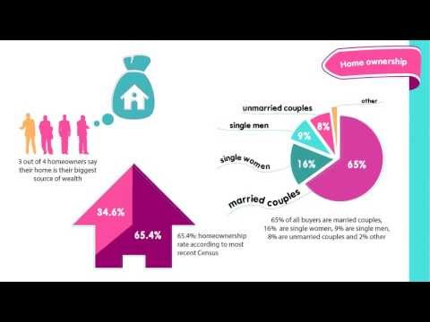 Buying And Selling Real Estate In 2013 Infographic Video