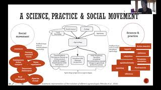 Re-Alliance Webinar | What Is Agroecology?