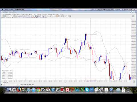 Using Price Action - Binary Trading With Price Action