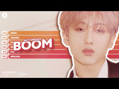 NCT DREAM - BOOM Line Distribution (Color Coded)
