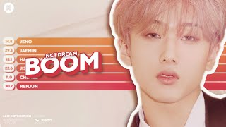 Baixar NCT DREAM - BOOM Line Distribution (Color Coded)