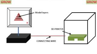 RAPID PROTOTYPING - STEREOLITHOGRAPHY AND SELECTIVE LASER SINTERING ((हिन्दी ) ! LEARN AND GROW