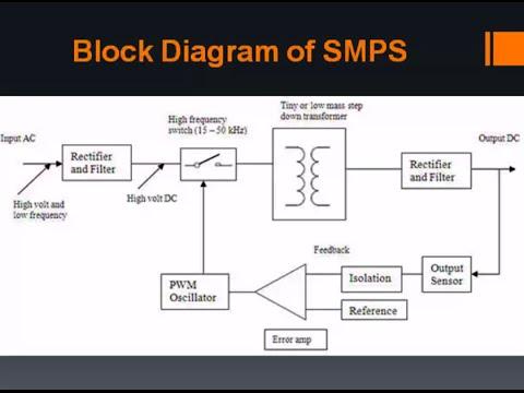 SMPS Basics | Switch Mode Power Supply Explained | Basics