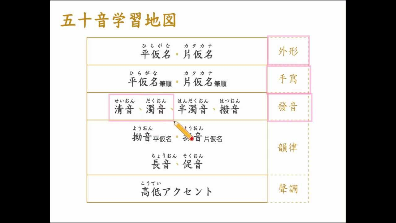 v1.000-1-日文五十音平假名學習地圖-000-intro_02-K日本語筆記 - YouTube