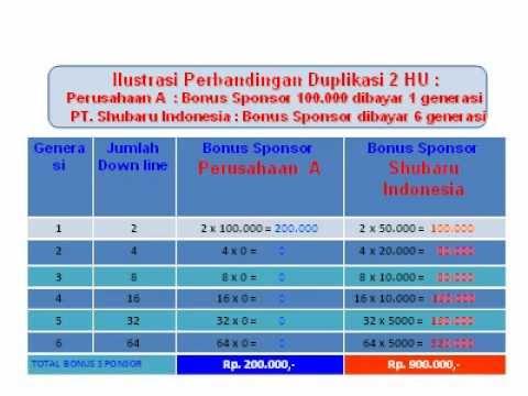 Marketing Plan PT.Shubaru Indonesia
