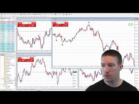 how-to-add-a-pip-counter-to-mt4-chart--metatrader-4-pip-counter-tutorial
