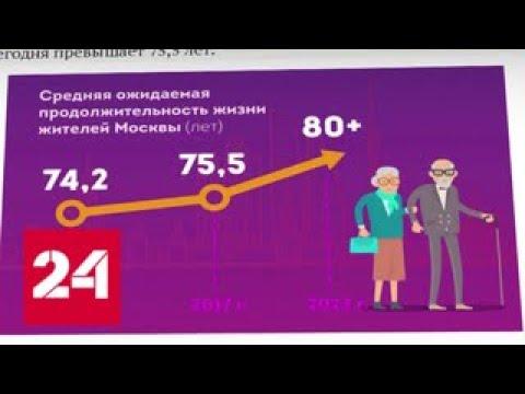 Собянин обещает рост продолжительности жизни до 80 лет - Россия 24
