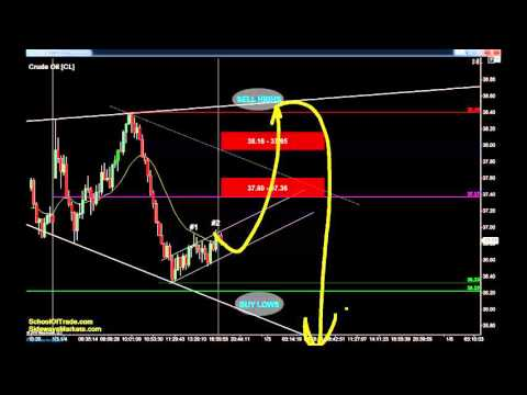 Day Trading a Rare and Powerful Pattern | Crude Oil, Gold, E-mini & Euro Futures 01/04/16