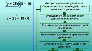 Урок Дроновой Е А  Решение уравнений