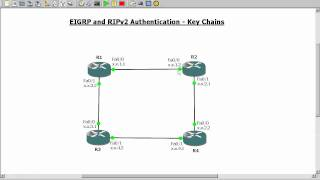 EIGRP and RIPv2 Authentication