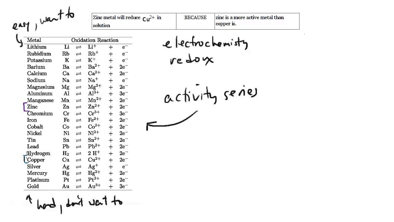 Worksheets Activity Series Worksheet activity series sat chemistry review 8 youtube