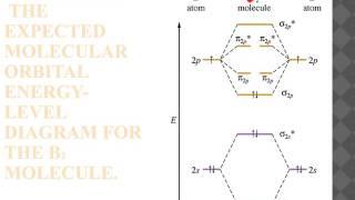 AP Chemistry - Chapter 9 - Molecular Orbital Theory