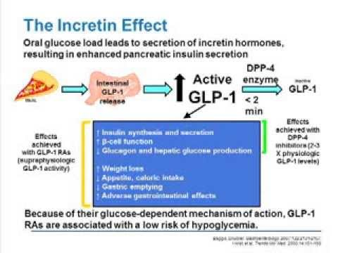 Early, Aggressive Polypharmacy in Type 2 Diabetes