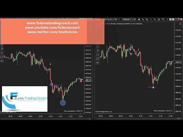 112219 -- Daily Market Review ES CL NQ - Live Futures Trading Call Room