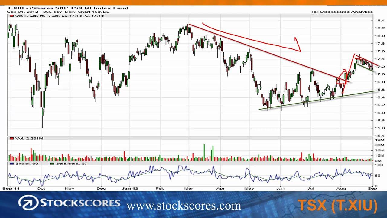 the basics of stock chart reading stockscores market minutes for sept 4 2012 youtube. Black Bedroom Furniture Sets. Home Design Ideas