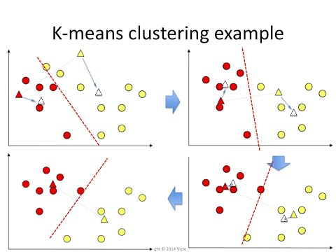Clustering 6: The k-means algorithm visually