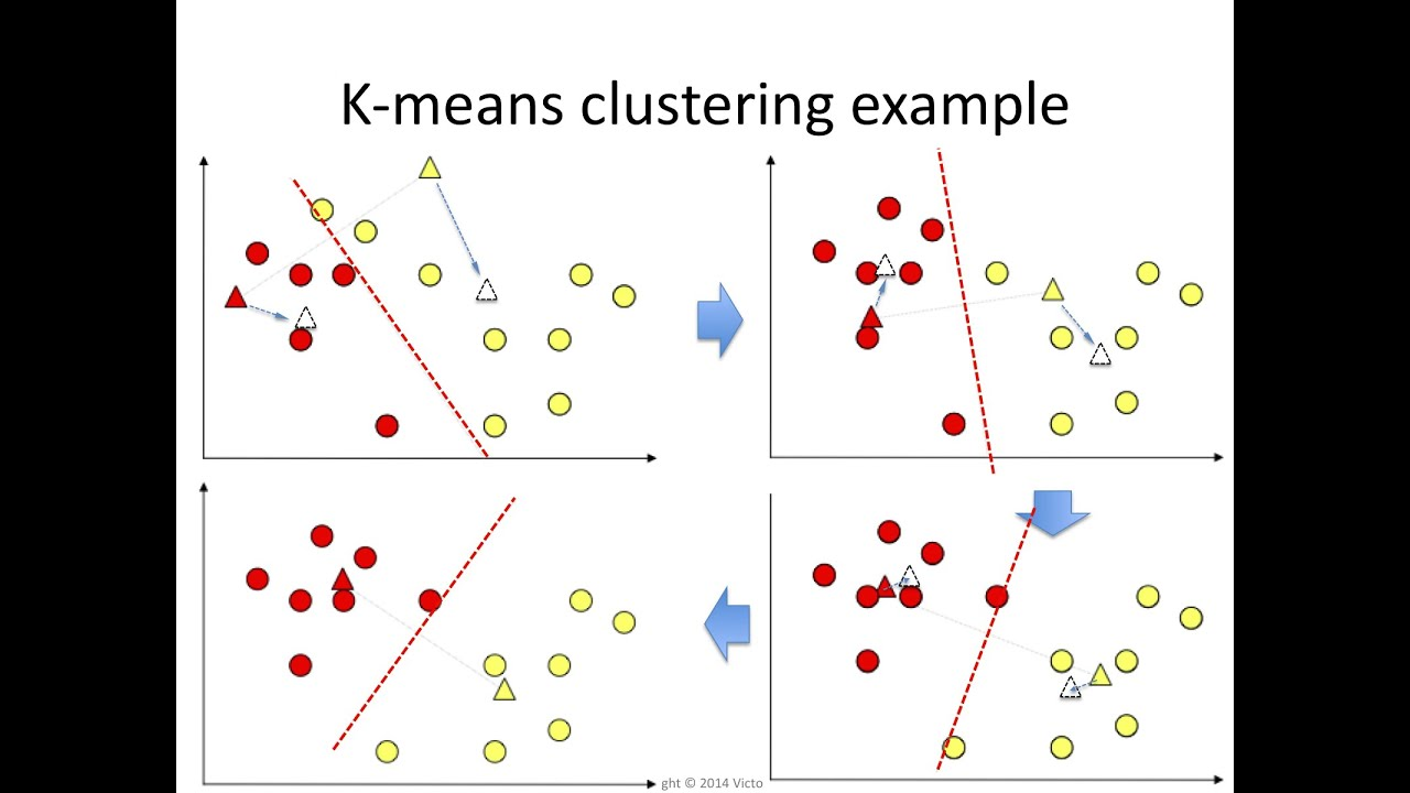 K MEANS CLUSTERING EXAMPLE EPUB