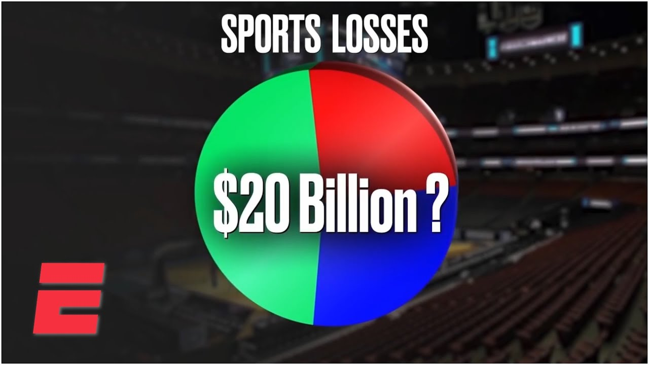 What Is The Economic Impact Of The Coronavirus On Sports Espn Youtube