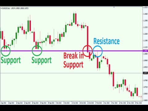 Forex levels of support and resistance