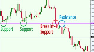 How to Trade Support and Resistance in the Forex Market