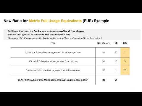 SAP S/4HANA Cloud Full User Equivalent (FUE) Licensing