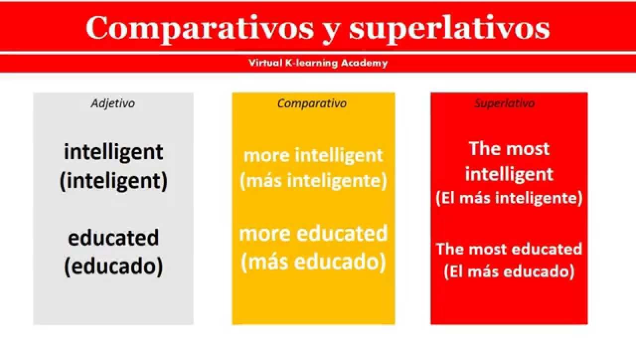 Comparativos Y Superlativos En Inglés Comparativo E Superlativo Em Inglês Youtube
