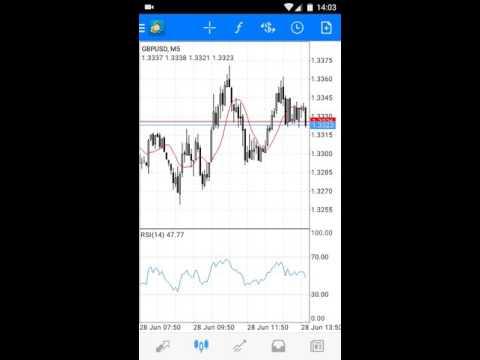 Недельный Анализ на валютном рынке для Основных валютных пар EURUSD GBPUSD