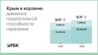 Крым в корзине: динамика покупательной способности населения. Видеообзор