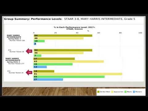 Accelerating Success - Mary Harris Intermediate