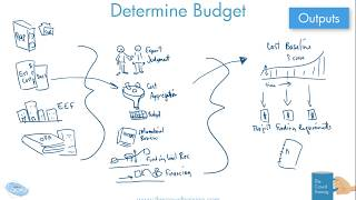 Drawn Out: Determine Budget Process in the 6th Edition of the PMBOK