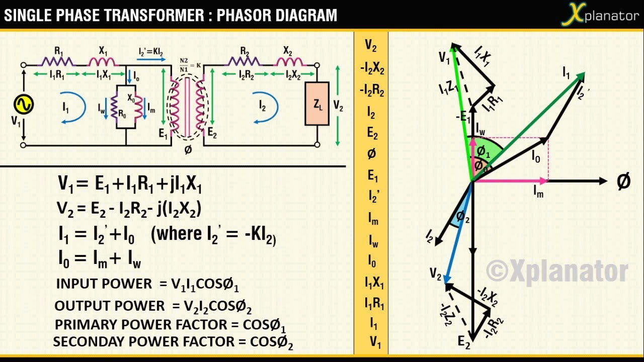 hight resolution of phasor diagram inductive load for a single phase transformer