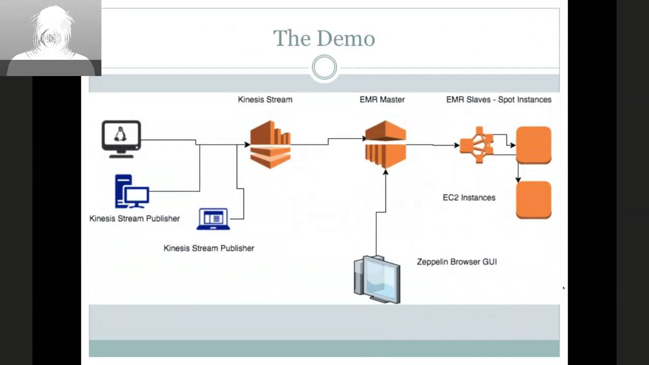 Combining AWS Services for a Near Real-Time Dashboard
