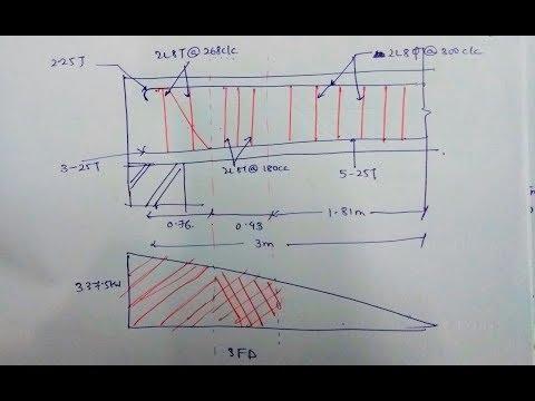 DESIGN OF SHEAR REINFORCEMENT IN BEAM - IS 456:2000 | RCC | LIMIT STATE METHOD | Mumbai University