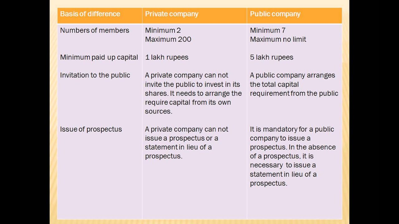 Company law in hindi difference of private and public company company law in hindi difference of private and public company lecture 9 stopboris Images
