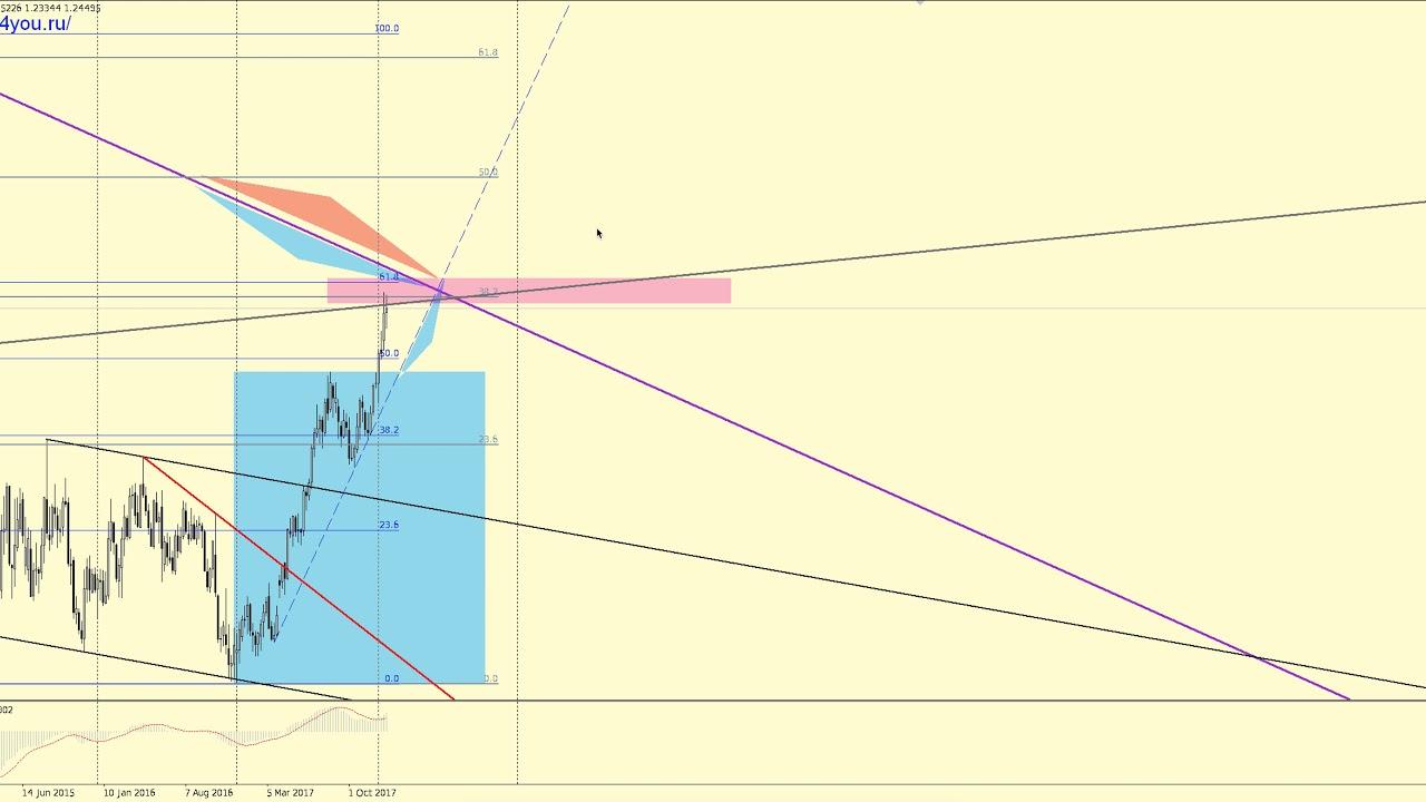 Forex прогноз на февраль forex trading methods