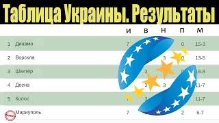 Чемпионат Украины по футболу УПЛ 7 тур Таблица результаты расписание