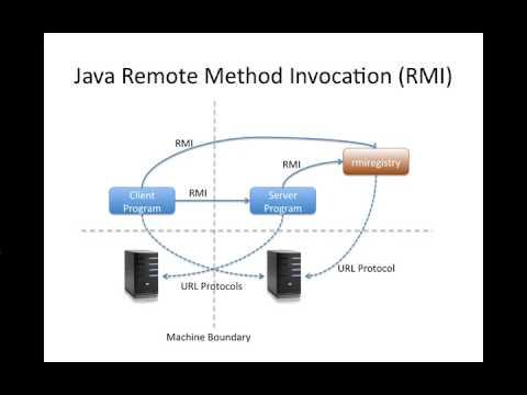 Part 1 of 3: Simple Java RMI T...