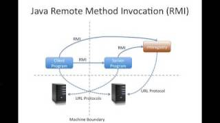 Part 1 of 3: Simple Java RMI Tutorial