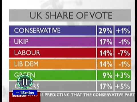 UK Share of the vote in Euro Elections