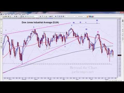 Whipsaw Day | Technical Analysis of Stock Market