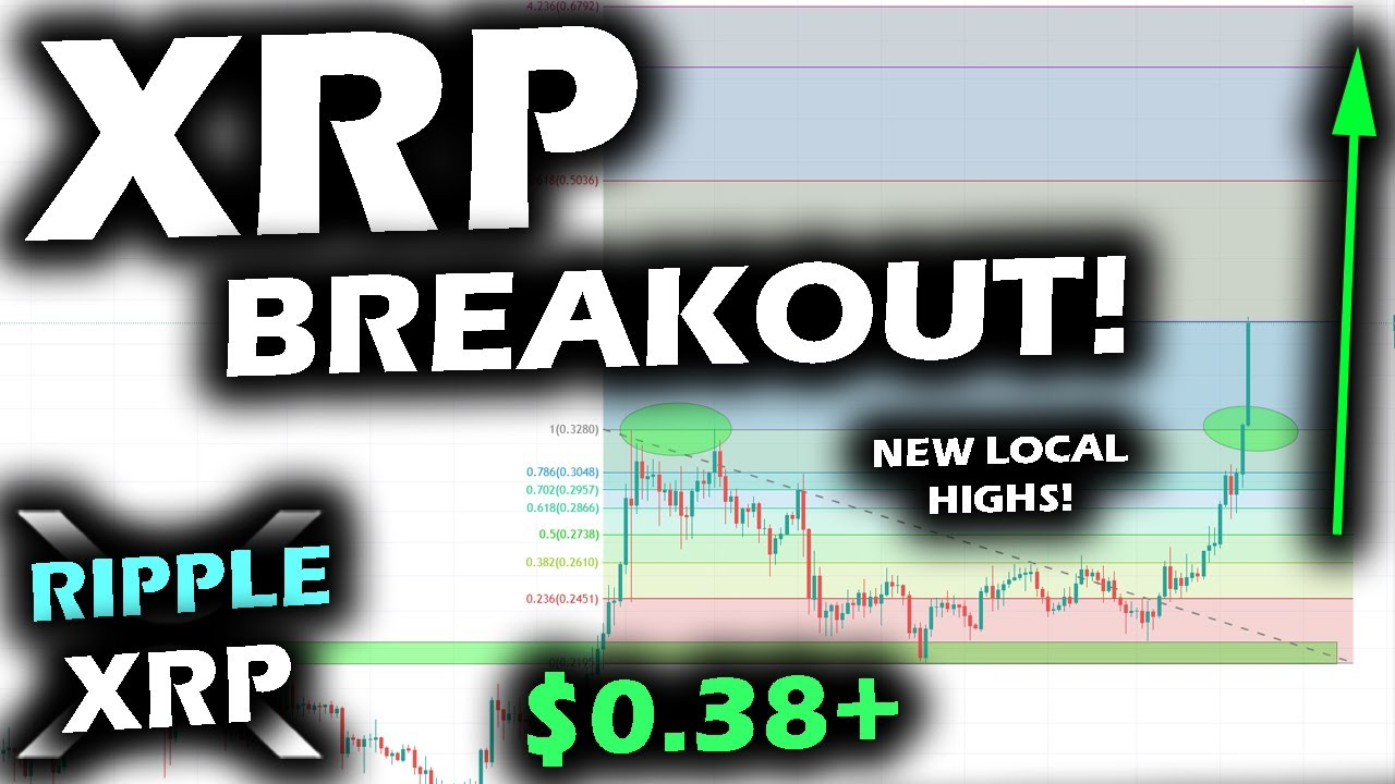 FIRING UP QUICKLY! The Ripple XRP Price Chart SETS SAIL with a BREAKOUT ABOVE AUGUST HIGHS!