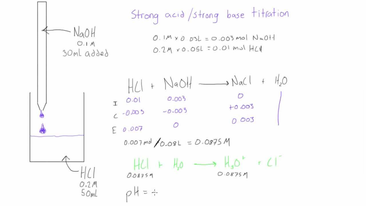 Strong Base Titration: Ph Before Equivalence Point