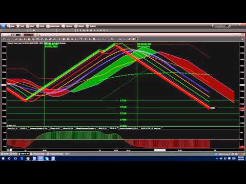 Nadex Binary Options Trading Signals in Real Time 04 05 2016