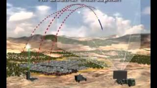 Iron Dome - missile protection system