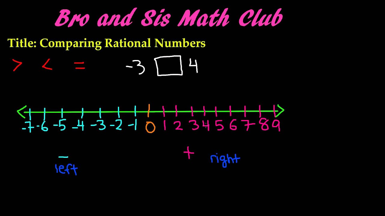 Comparing Rational Numbers