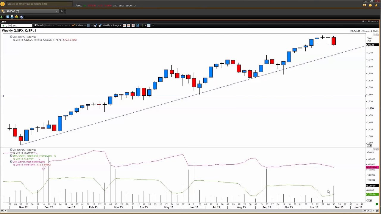 Forex technical analysis basics you need to know